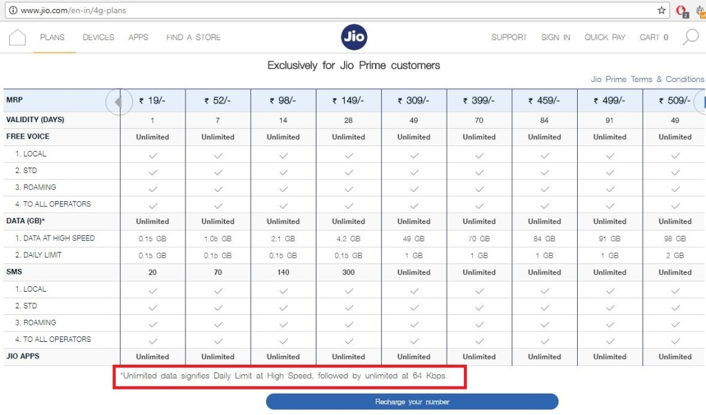 JIO Reduces After FUP Speed